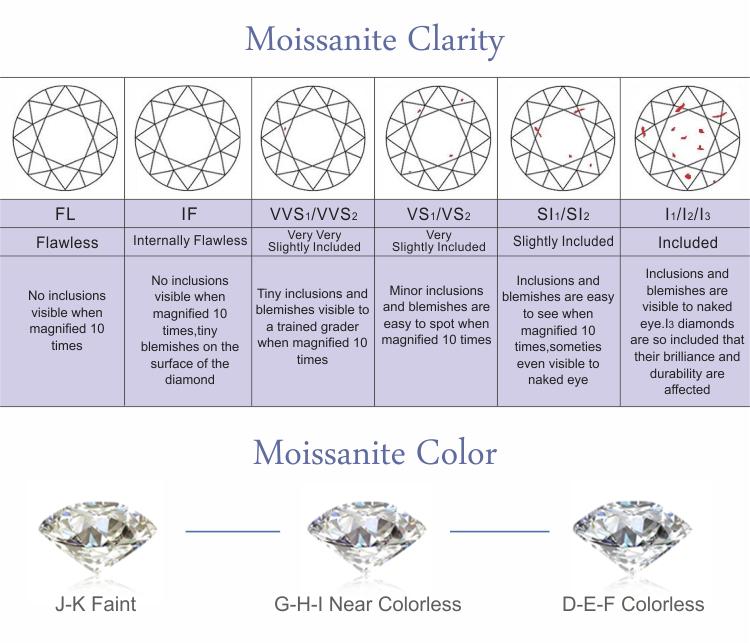 moissanite clarity